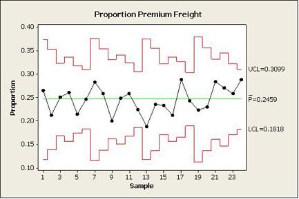 Figure 3 P Chart Of Premium Freight Data