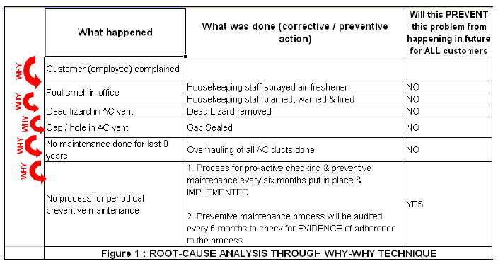 Root Cause Analysis 5 Whys The 5 Whys Analysis is