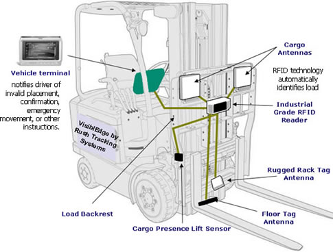 Rfid Enabled Lift Truck Contributes To Lean Operations