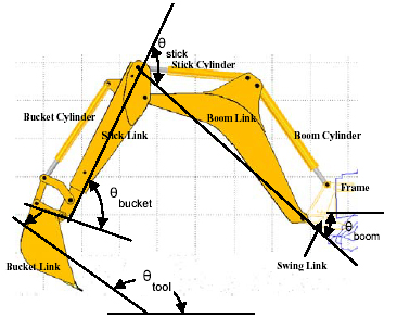 Sensor Calibration and Real-time Tracking of a Backhoe