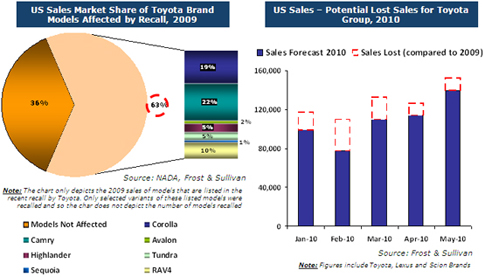 Impact Assessment of Toyota's Quality Issues on its North American ...
