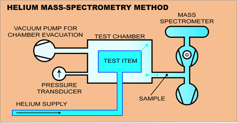 Helium Mass Spectrometry Method of Leak Testing