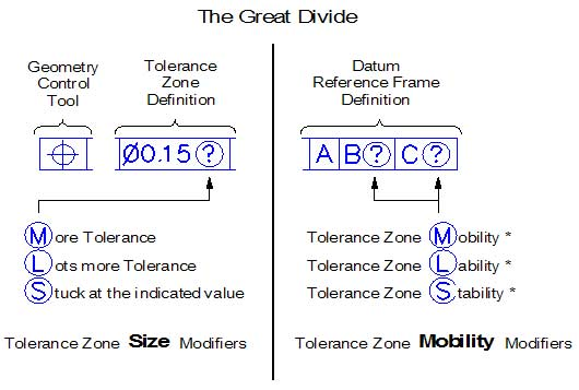 "Tolerance Zone ""Size"" and ""Mobility"" Modifiers 