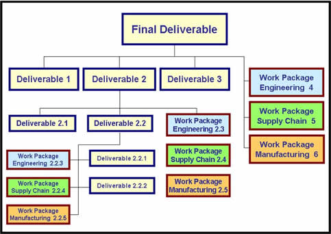 riordan manufacturing final project work breakdown structure Hugh mccauley, coo of riordan manufacturing (wbs) a work breakdown structure (wbs), in project management and systems engineering.