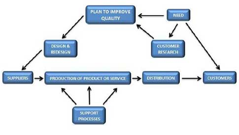 facing reality  the misuse of lean principles   quality digestfigure   the business system  based on deming    s flow diagram