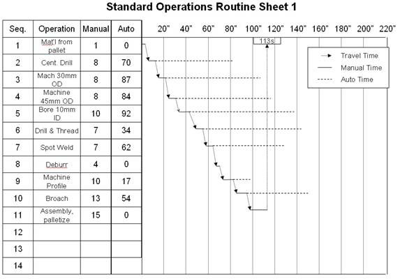 standard-operations-routine