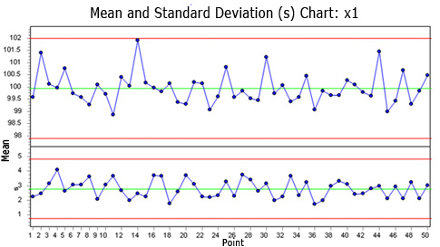 The Truth About Control Charts  Quality Digest