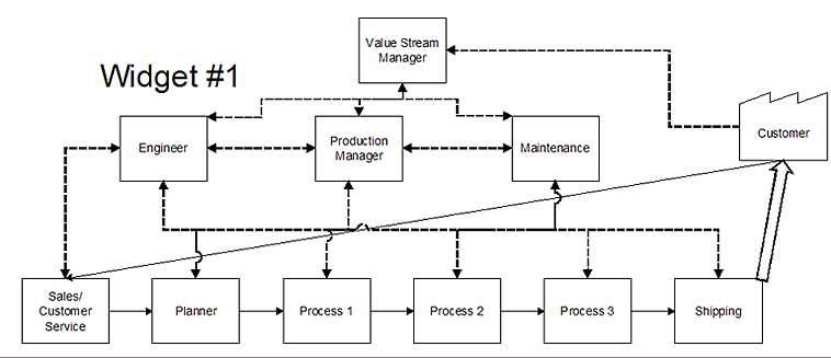 Toyota Organizational Structure Chart Toyota Motor