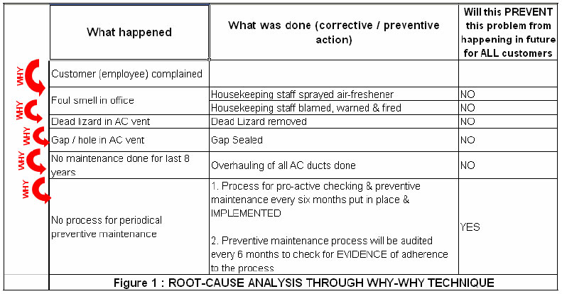 Root Cause Analysis Part 3 Critical Success Factors – Rca Template