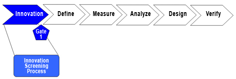 creating a sustainable innovation process quality digest