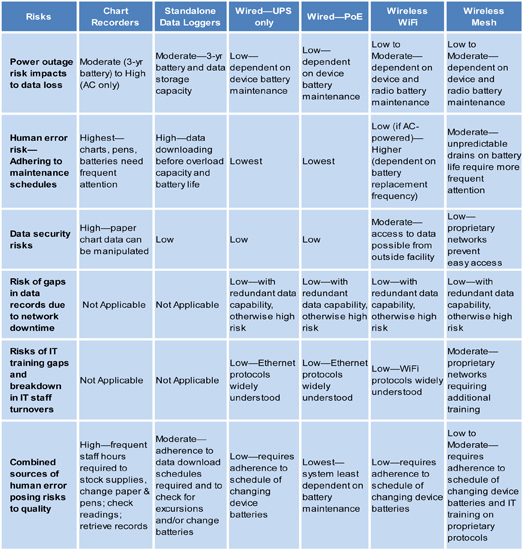 Comparing Pharmaceutical Continuous Monitoring Systems