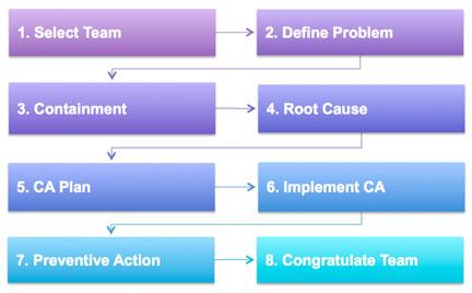 eight disciplines problem solving