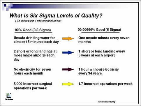 six sigma question paper
