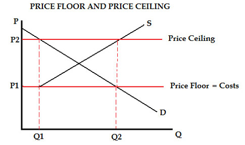 Price Ceiling And Price Floor Boatremyeaton