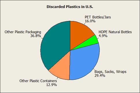 Pie_Chart_of_plastic