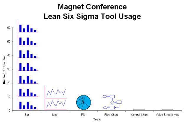 Why healthcare isnt getting better quality digest lean six sigma training isnt working ccuart Choice Image