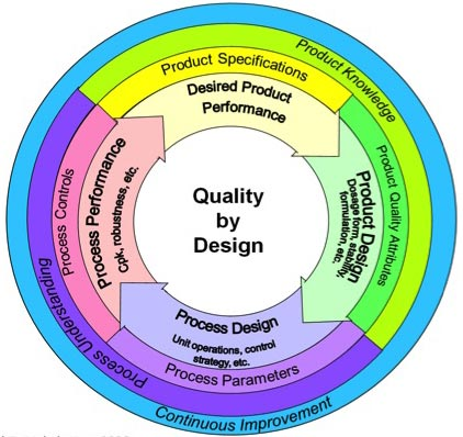 Solving the quality by design dilemma quality digest Qualities of a good architect