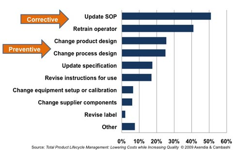 solving the quality by design dilemma quality digest figure 5 most companies focus on corrective not preventive actions today that changes qbd in place