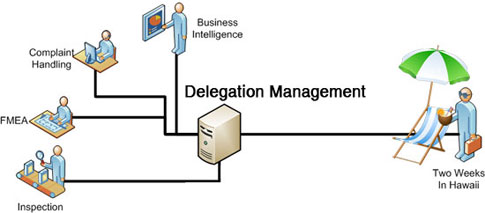 Three Rules For Delegation Management In Quality Amp Ehs