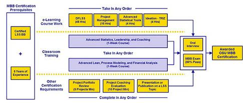 statistics coursework marking scheme