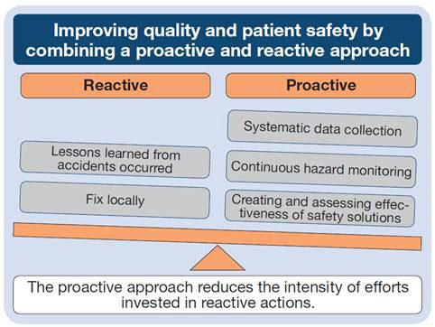 proactive v reactive investigations