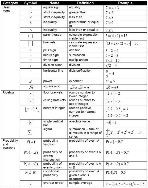 math symbols cheat sheet math symbols cheat sheet educational activitiesmathematical stock Calculus II Final Exam Cheat Sheet Calculus Reference Sheet