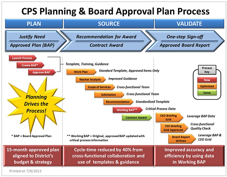 A Lean Procurement Project At Chicago Public Schools
