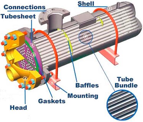 heat exchangers essay