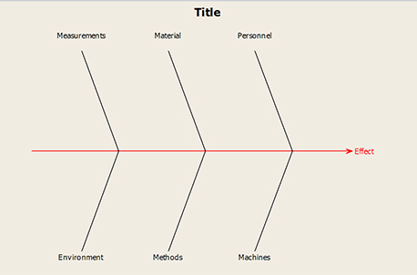 Seven quality tools of an improvement ninja part 1 quality digest figure 1 a blank cause and effect diagram produced with minitab software ccuart Gallery