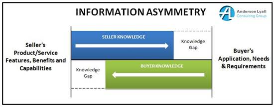 asymmetric information examples Asymmetric information -- where one party to a potential transaction knows more about the deal than the other -- can cause markets to collapse luckily, we've invented a few tricks to deal with it.