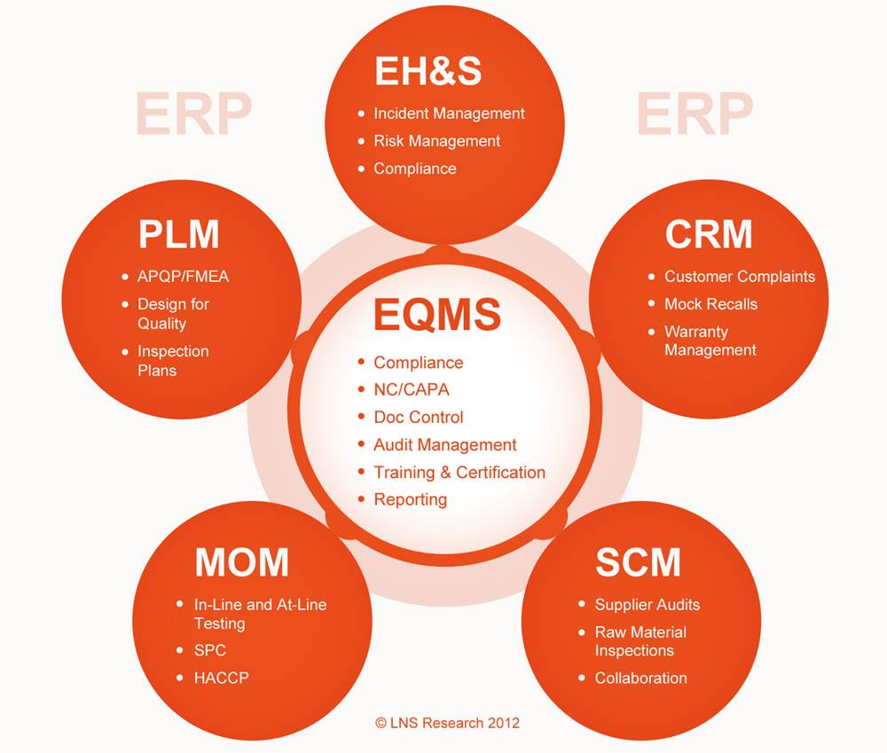 Eqms Software Do Your Research Quality Digest