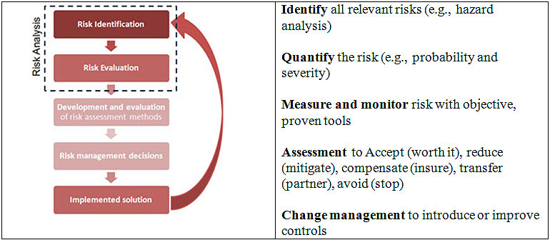 building a practical risk management process into your qms