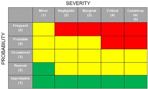 Building A Practical Risk Management Process Into Your Qms
