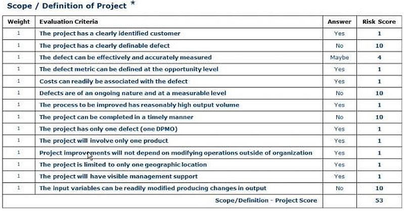 Avoiding A Lean Six Sigma Project Failure Part   Quality Digest