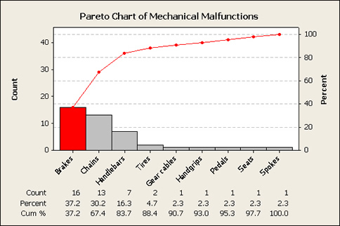 Warning Failing To Display A Pareto Chart May Be Hazardous To Your