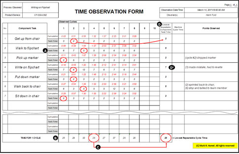 Time Observation Form Math Quality Digest