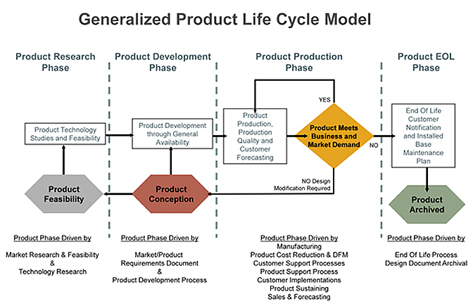 the stages in the life cycle of a typical commercial product The product life cycle is also a useful framework for describing the typical evolution of marketing strategy over the stages of product life cycle this will help in taking sound marketing decisions at different stages of the product life cycle.