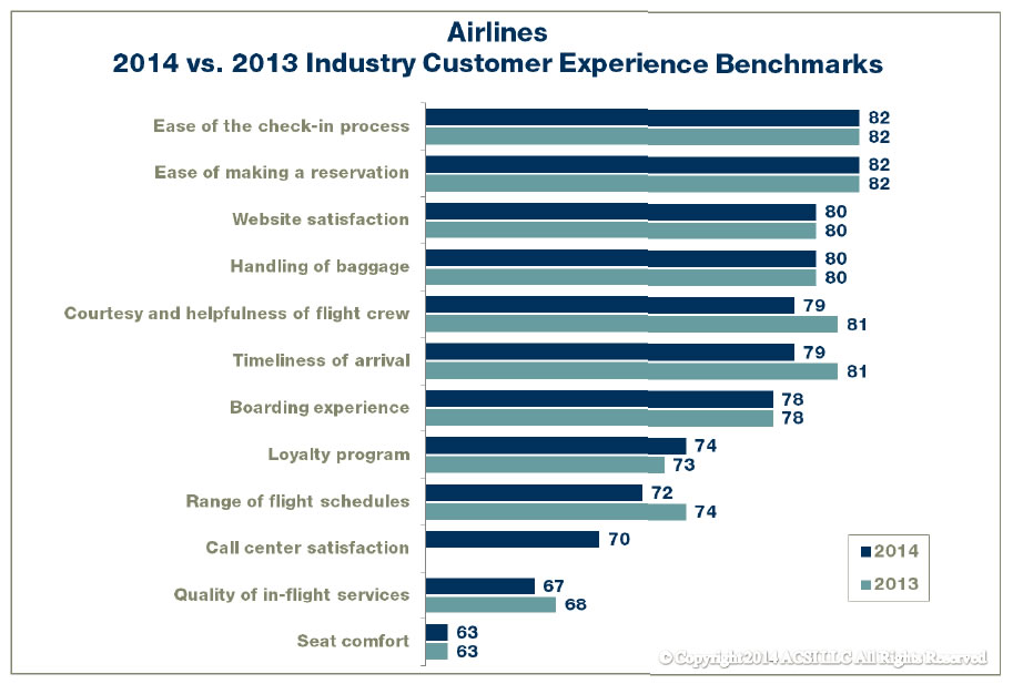 Asci Customer Satisfaction With Airlines Remains Low