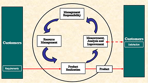 The abominable quality manual part two quality digest isos representation of the plan do check act pdca cycle and shouldnt be used as your own process map as with other elements of a quality manual publicscrutiny Gallery