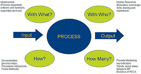 The Process Approach To Iso 9001 Quality Digest