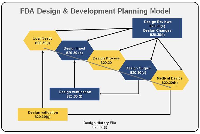 Interpreting the FDA View of Medical Device Design Controls ...
