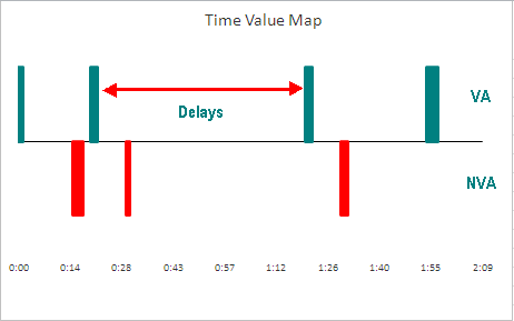 Visualizing delay waste and nonvalue added work for Va nva analysis template