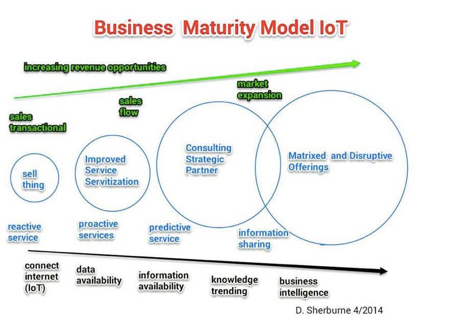new business models and strategies for internet economy in pdf