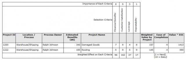 Selecting the right quality improvement project quality for Project prioritization criteria template