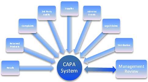 Avoiding Common Capa Pitfalls Quality Digest