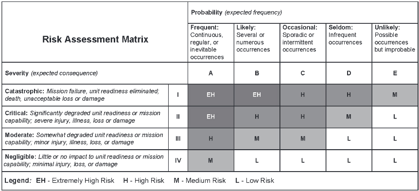 gm risk analysis Failure mode and effects analysis (fmea) is a method system or end users, for a given product or process assess the risk associated with the identified failure modes, effects and causes, and prioritize issues for corrective action.