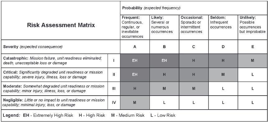 General motors management failure for Ford motor company risk assessment