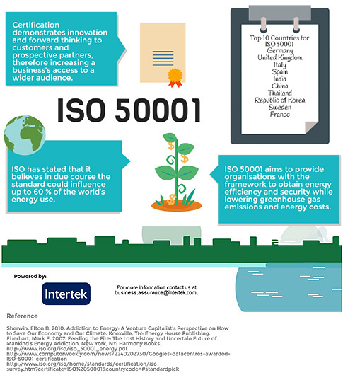 iso 50001 certified companies in india