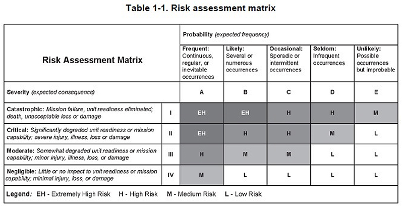 How Exposure Affects Risk | Quality Digest