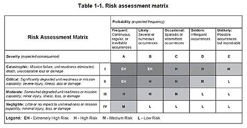 Army Risk Assessment Matrix Template Ppt
